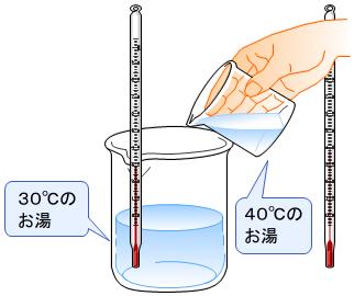 お湯の温度