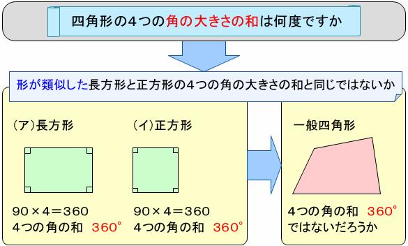sikakukei-kakuwa
