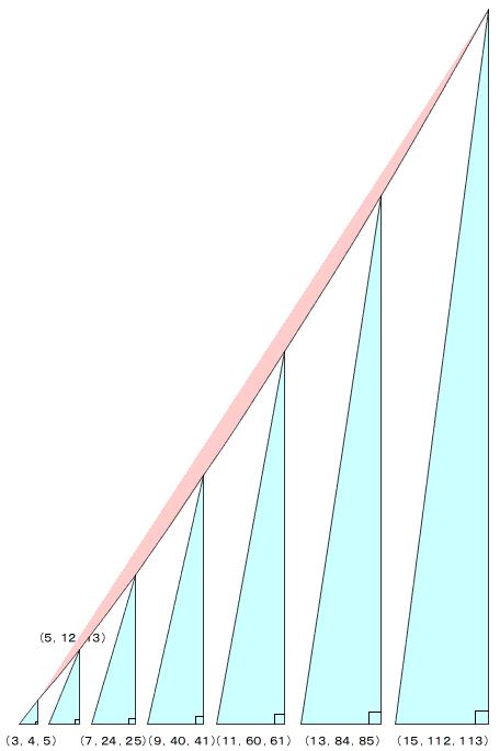 pythagoras-number