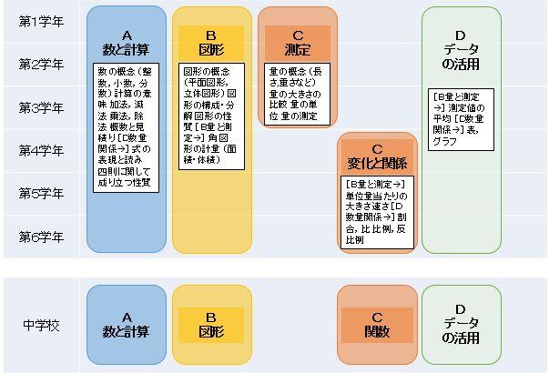 新学習指導要領5領域