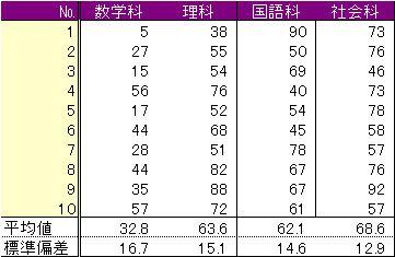 Calculation of correlation coefficient-1