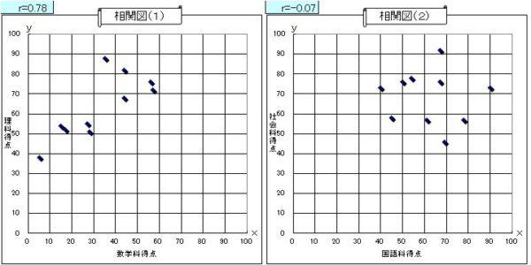 Calculation of correlation coefficient-2