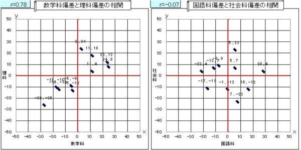 Calculation of correlation coefficient-4