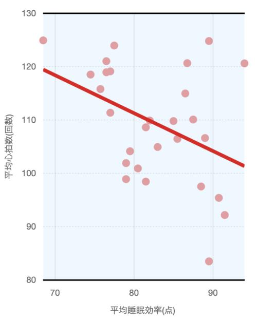 「平均睡眠効率」と「平均心拍数」との負の相関