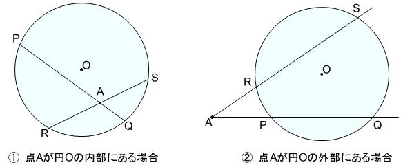 方べきの定理 円内